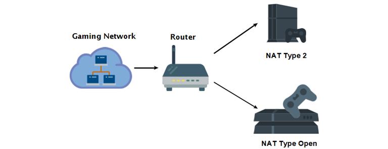 نت تایپ (NAT type) چیست و چرا برای بازی آنلاین و گیمر ها مهم است؟