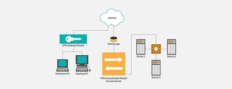 چرا استفاده از شبکه اختصاصی مجازی VPS باید یکی از اهداف شما در 2019 باشد؟