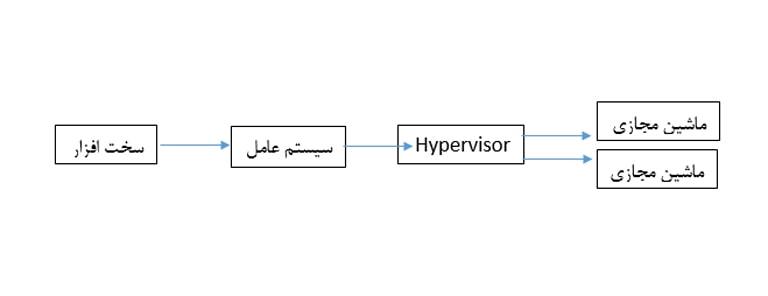 Type-2 Hypervisor
