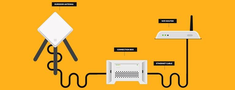 فناوری اینترنت بی سیم ثابت