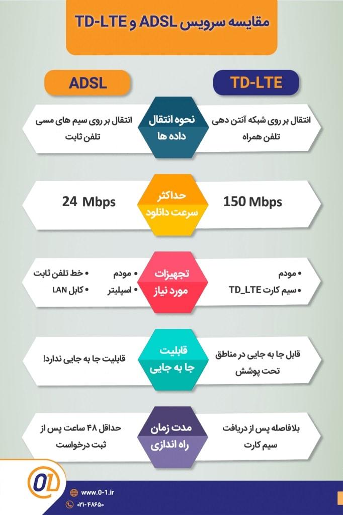 مقایسه-سرویس-اینترنت-TD-LTE-و-سرویس-اینترنت-ADSL2-min