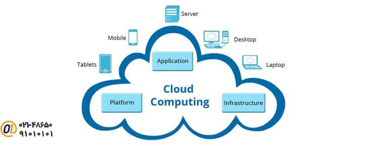 راهکارهای سرویس ابری برای سازمانها