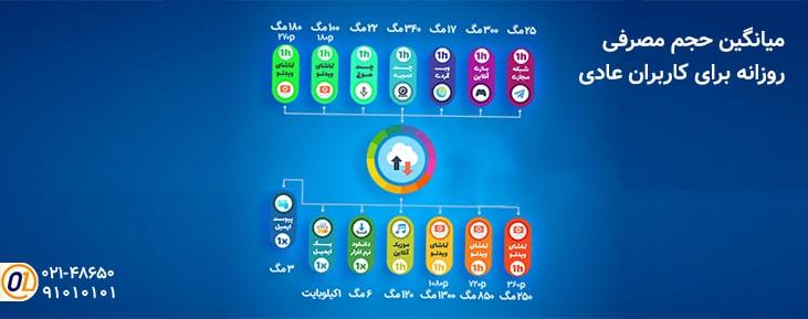 اینفوگرافی میانگین حجم مصرفی روزانه برای کاربران اینترنت
