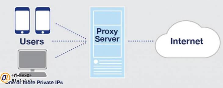 پروکسی سرور چیست PROXY چیست
